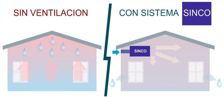 Funcionamiento del Sistema de Ventilación SINCO