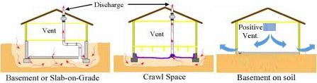 3 formas de reducir el radón en las casas