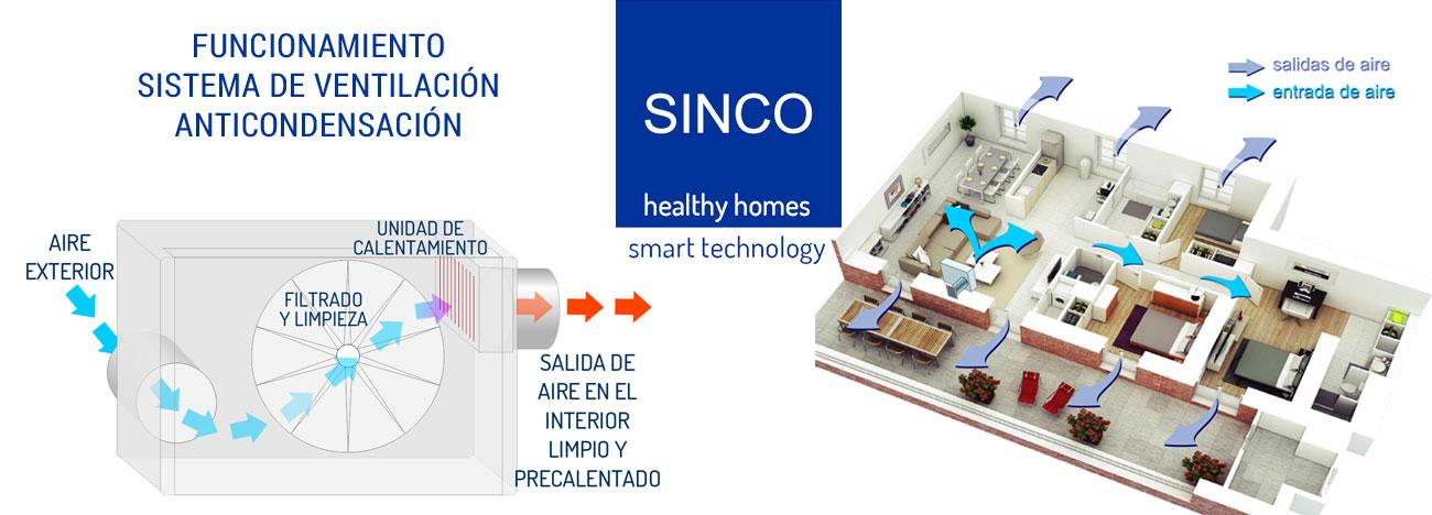 Funcionamiento sistema de ventilación anticondensación