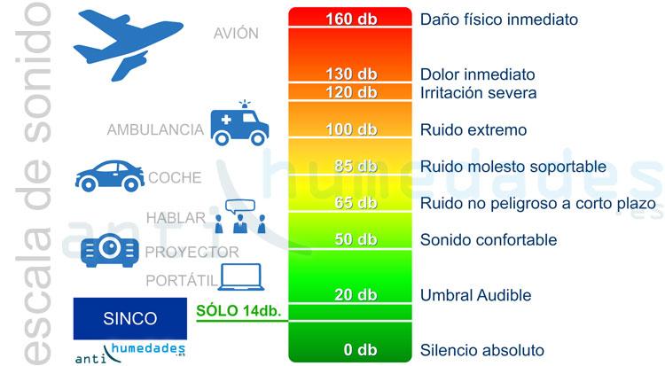 El sistema de ventilacion forzada para viviendas SINCO es muy silencioso