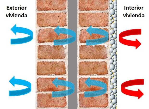 La pintura térmica crea una barrera adicional que bloquea la pérdida de calor que se produce a través de las paredes. Incluso en viviendas que tienen doble cámara exterior aislada. Las microesferas cerámicas de la printura crean una barrera protectora hacia el interior y el exterior.