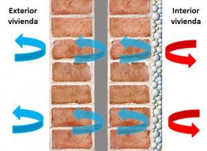 Funcionamiento de la pintura impermeabilizante térmica
