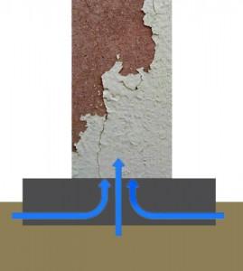 Como actúa una capilaridad en la pared