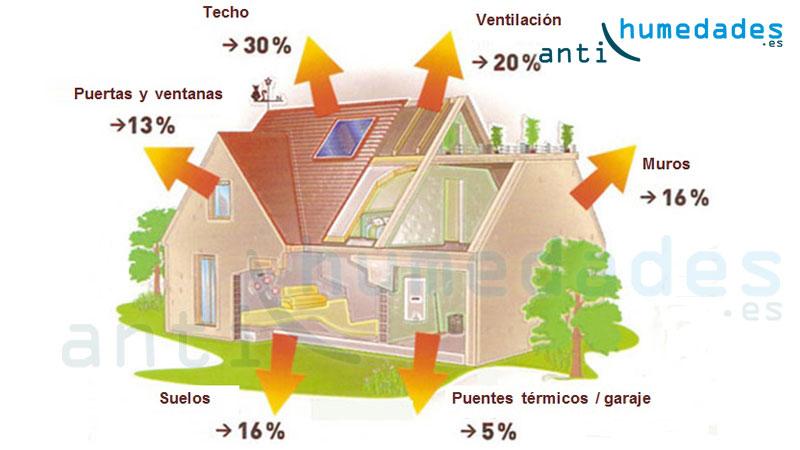 Zonas sensibles de una vivienda a la temperatura exterior