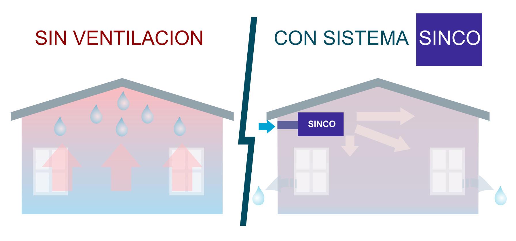 Funcionamiento del sistema de ventilación forzada Sinco. Ideal para eliminar humedades por condensación en viviendas y garajes