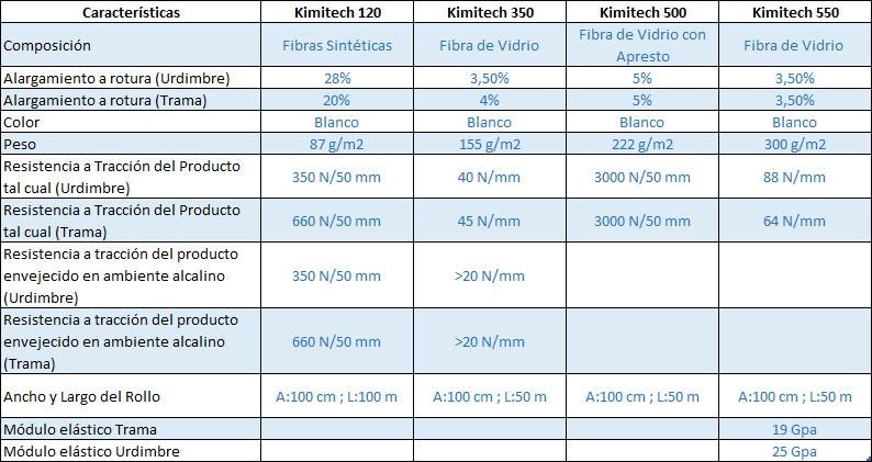 Comparación de Tejido de Armadura Kimitech