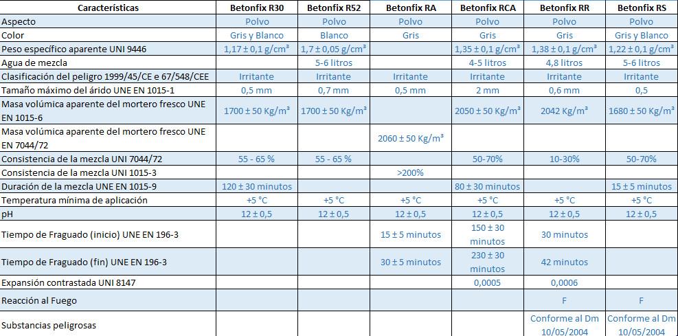 Comparativa mortero Betonfix R