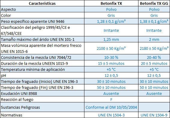 Comparativa de morteros  TX y TX GG de Kimia
