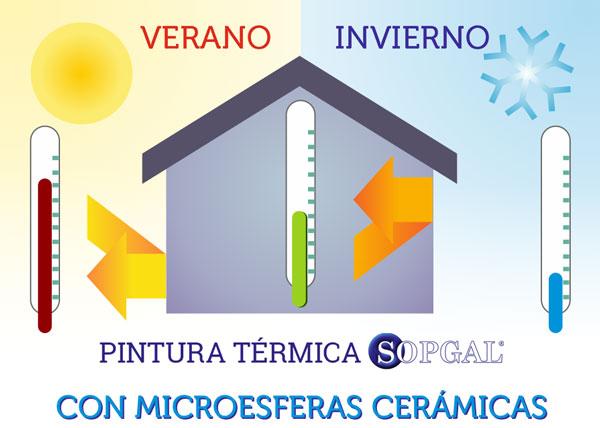 Funcionamiento de la pintura térmica