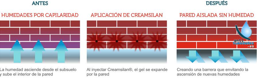 Aplicación de gel de silano en paredes con humedades