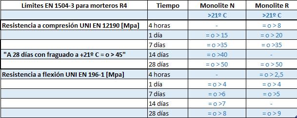 Comparativa Betonfix Monolite de Kimia