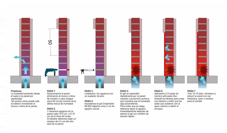 C mo reparar los problemas de humedades capilares para - Como solucionar humedades en paredes ...