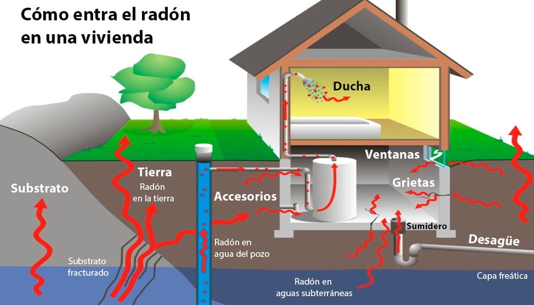 Medición de gas radón