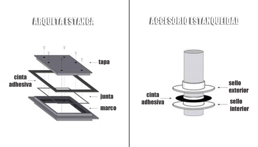 Accesorios para la instalación de lámina anti-radón