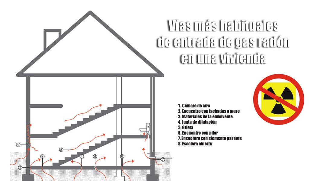 Principales vías de entrada del gas radón en viviendas