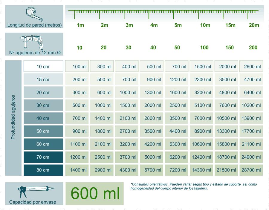Tabla de consumos orientativos de gel para capilaridades Creamsilan80-600