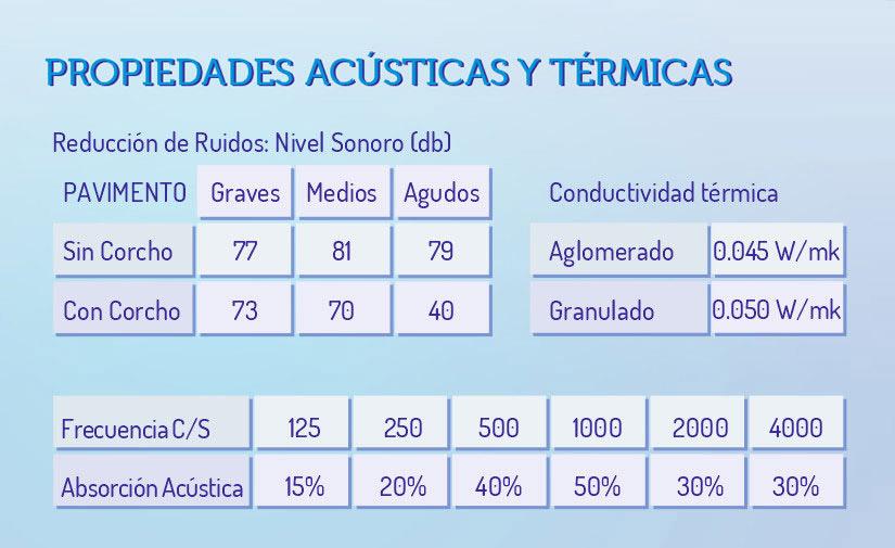 tabla propiedades térmicas y acústicas